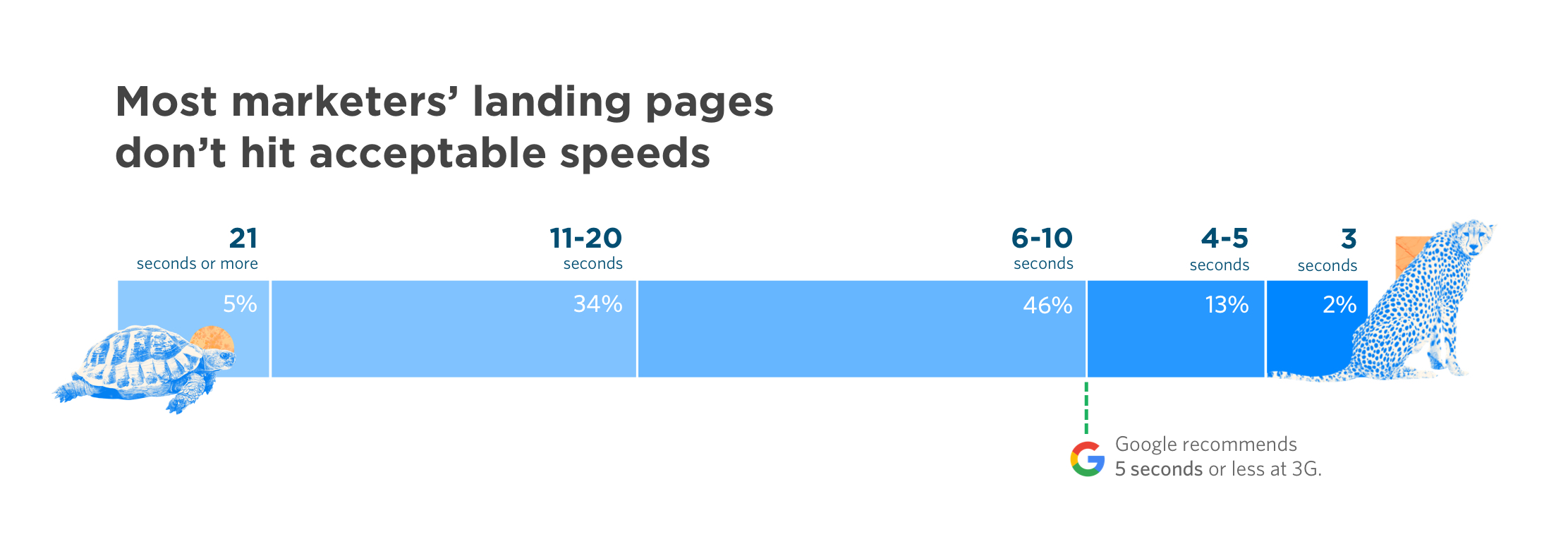Only 2% of marketers had pages that loading in 3 seconds