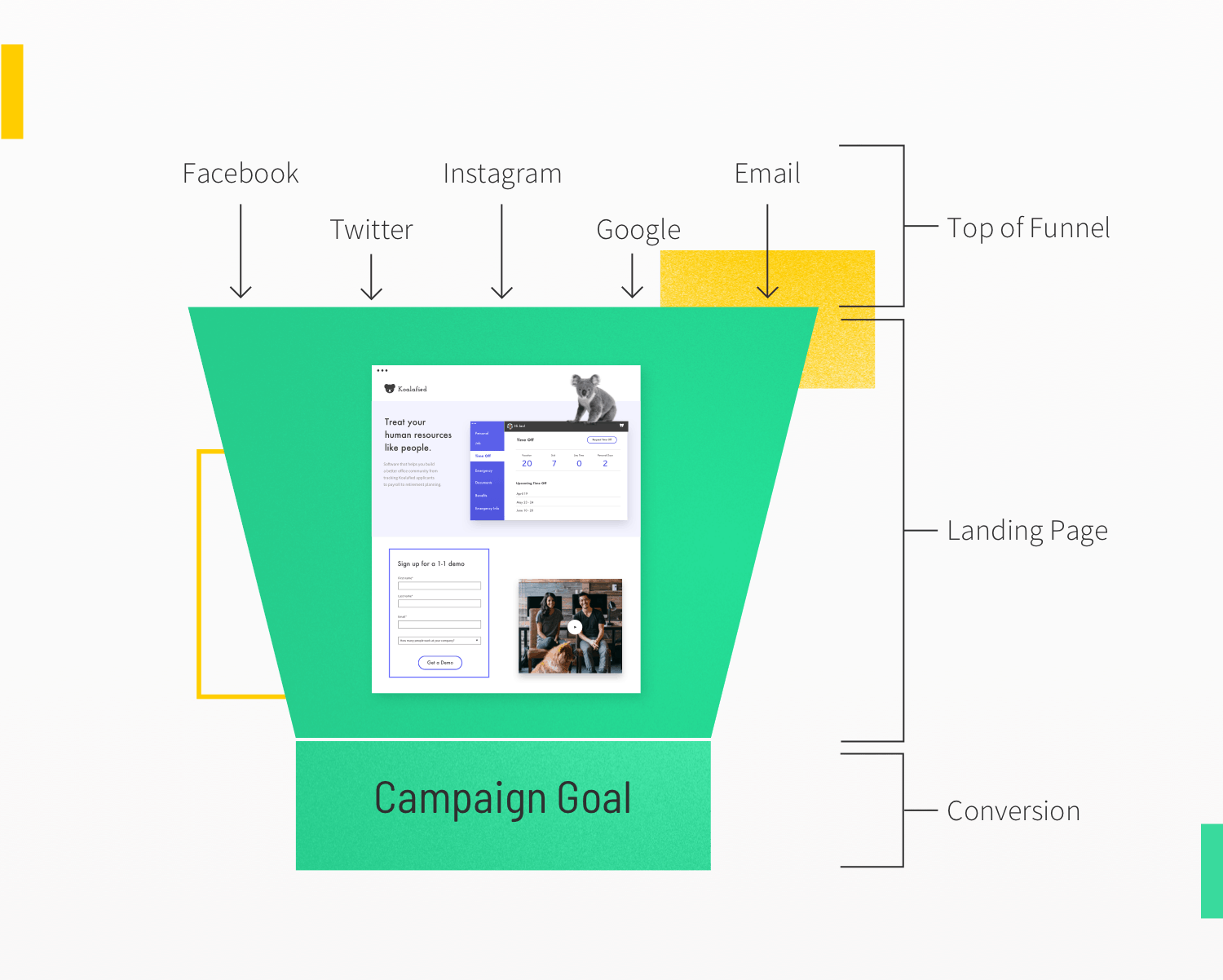 Diagram of a marketing funnel that includes a landing page