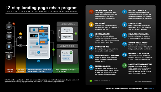 The 12-Step Landing Page Rehab Program - Infographic