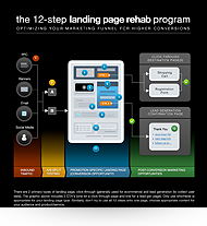 12 step rehab infographic