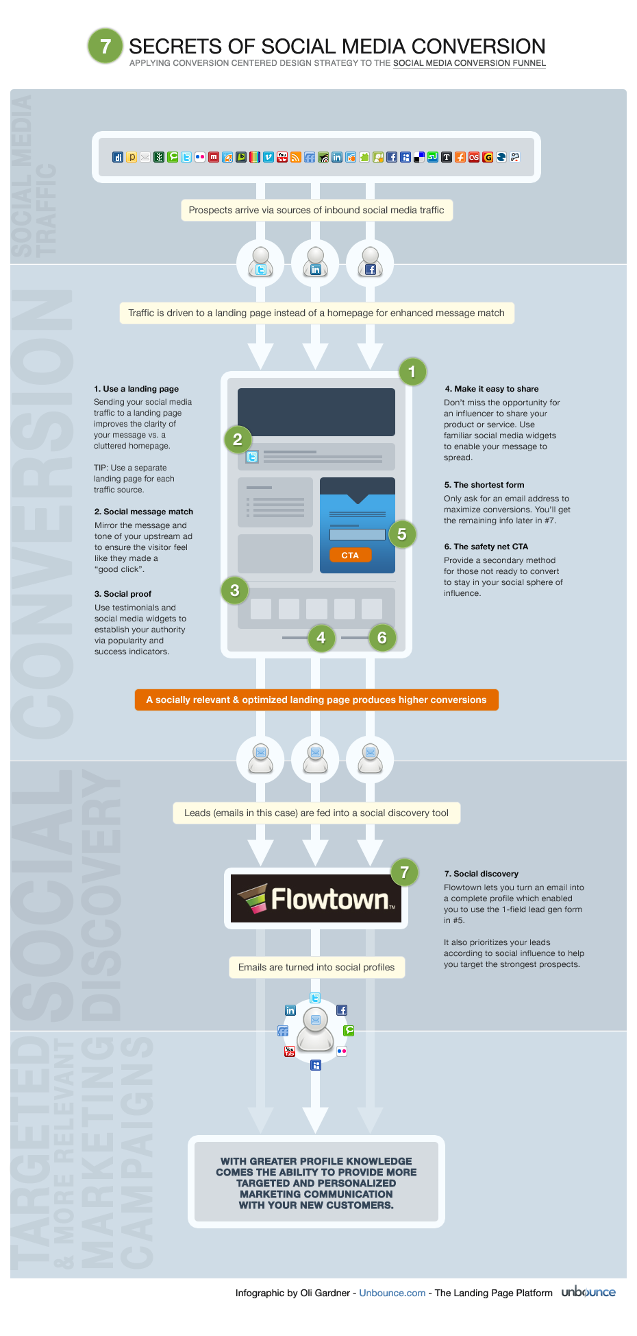 http://unbounce.com/photos/7-secrets-of-social-media-conversion-infographic1.png