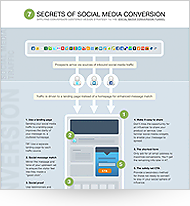 7 secrets of social media conversion