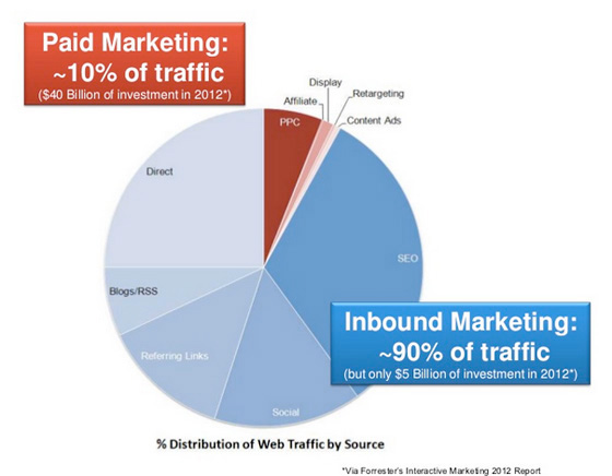 90 percent of web traffic comes from inbound marketing