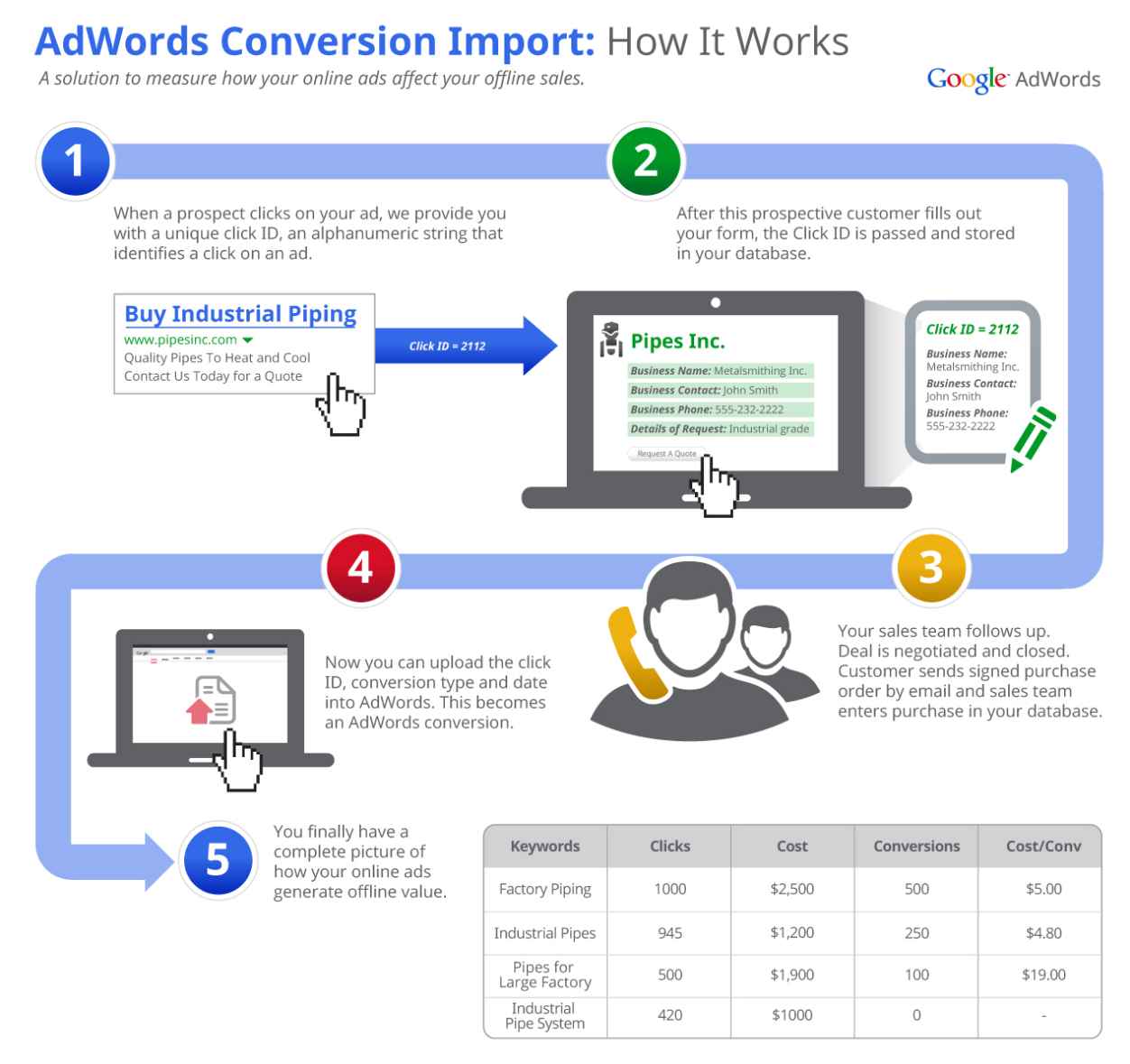 New Google AdWords Offline Conversion Tracking Worth it for