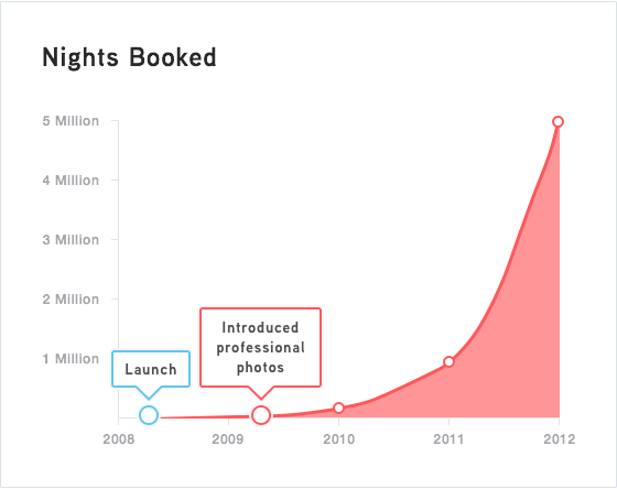 Airbnb-growth-graph
