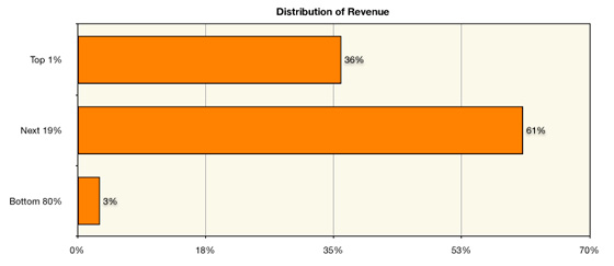 Mobile App Revenue Distribution