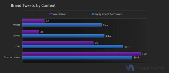 Audi Twitter Metics Brand Tweets by Content