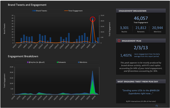 Audi Twitter Metrics Brand Tweets and Engagement