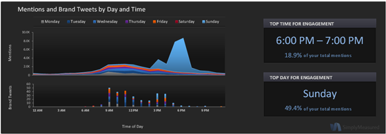 Audi Twitter Metrics Mentions and Brand Tweets by Day and Time