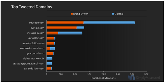 Audi Twitter Metrics Top Tweeted Domains