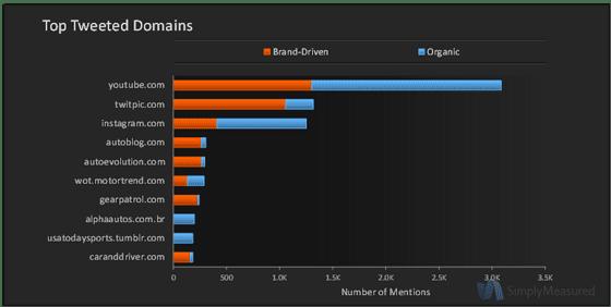 Audi Twitter Metrics Top Tweeted Domains