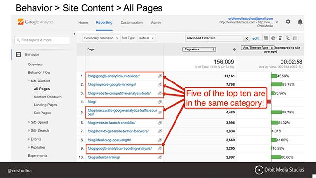 Behavior report Google Analytics