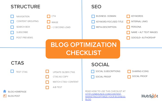 Blog Checklist Infographic
