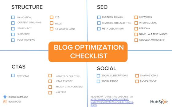 Blog Checklist Infographic