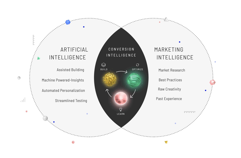 Conversion Intelligence Diagram