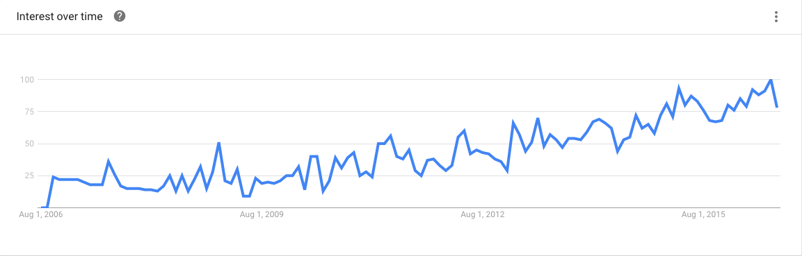 CRO Google Trends graph