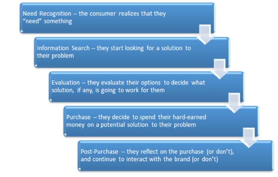 Conversion Strategy The Buying Funnel