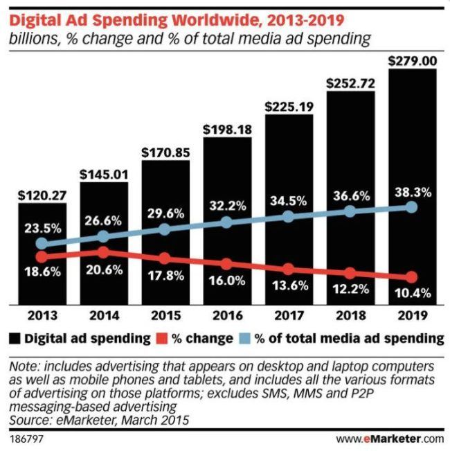 Inversion en publicidad online 2011 2016