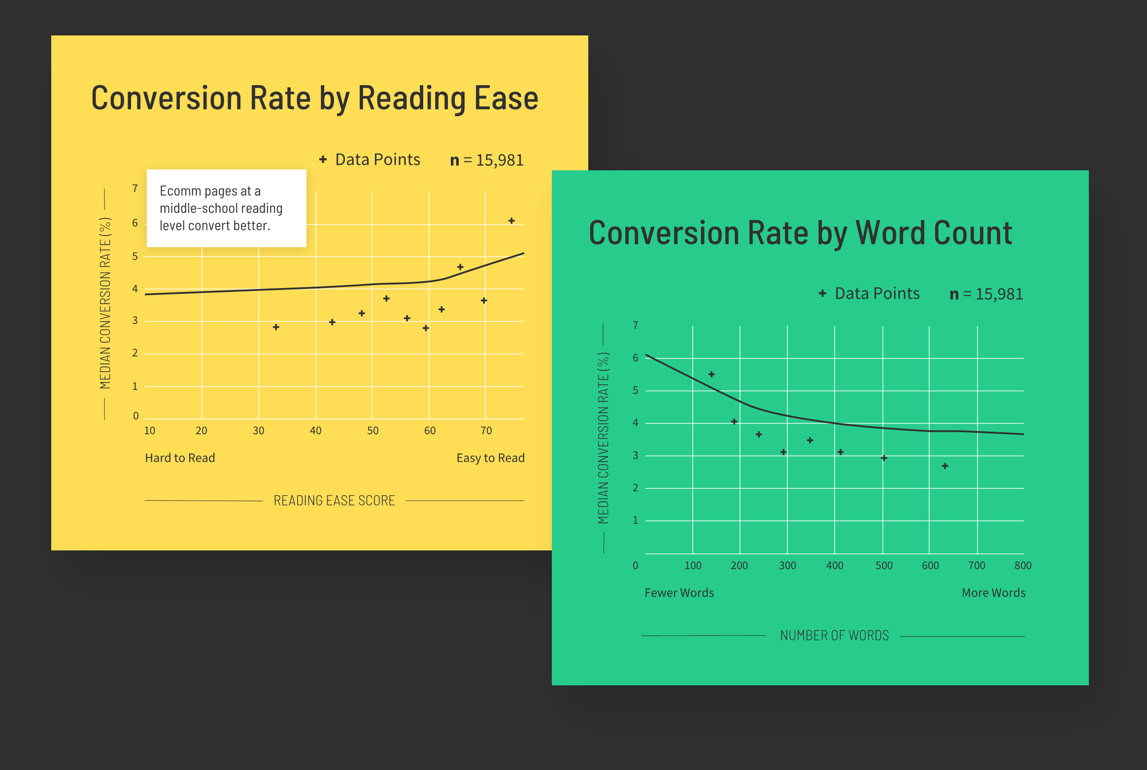 Graphs showing how reading ease and word count relate to conversion rates on ecommerce landing pages
