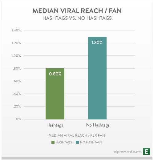 EdgeRank Checker Hashtags Chart