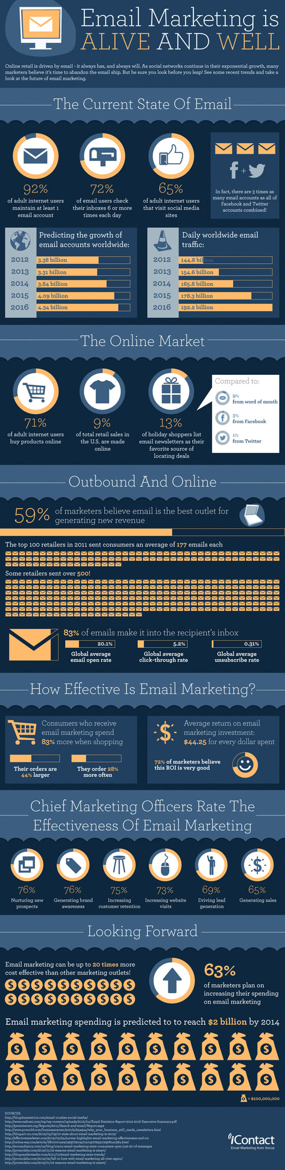 Email Marketing is Alive & Well