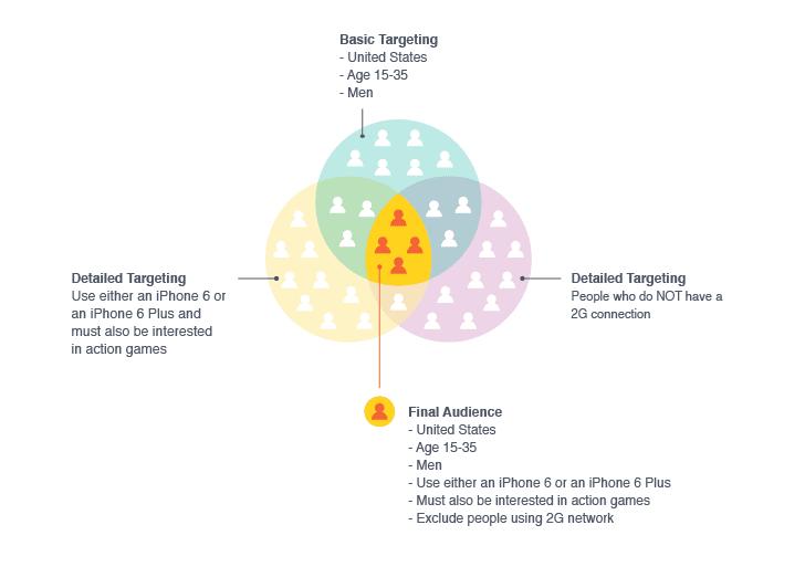 Facebook-Detailed-Targeting-Diagram