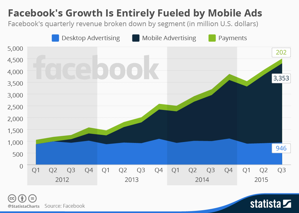 Facebook-Growth-Chart