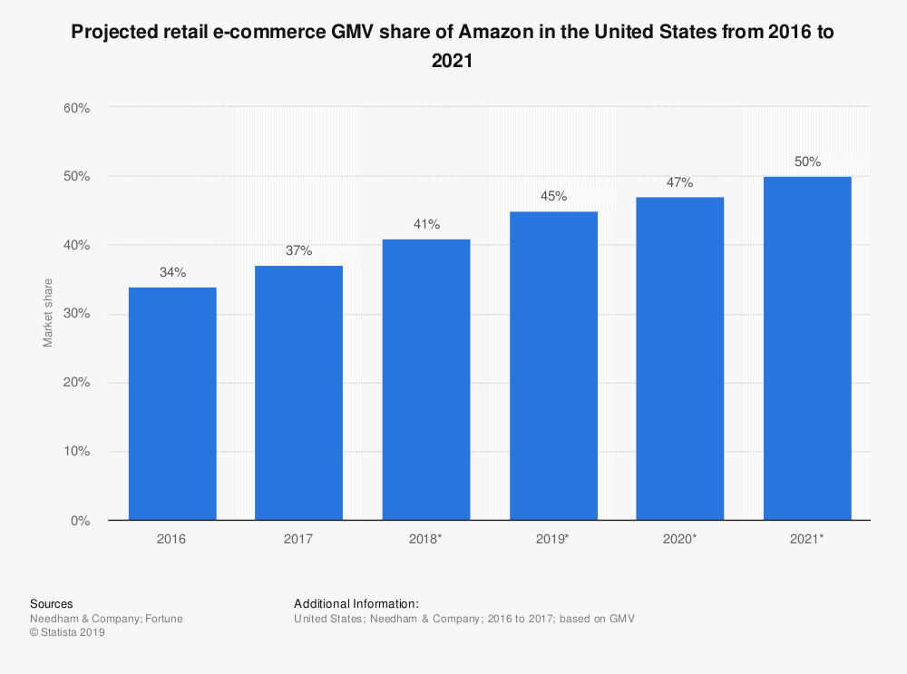 Bar Graph Showing Amazon Market Share Increasing