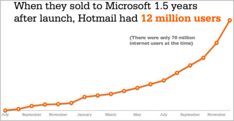 Growth Hacking: Hotmail Wachstums-Chart