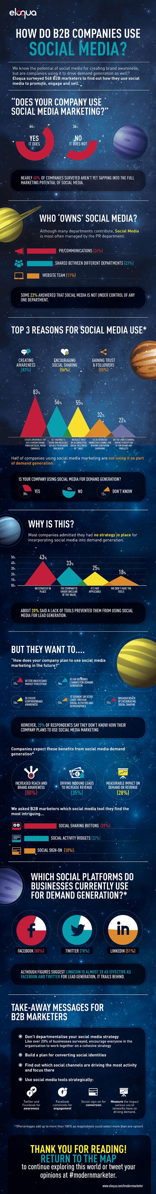 How-Do-B2B-Companies-Use-Social-Media-560