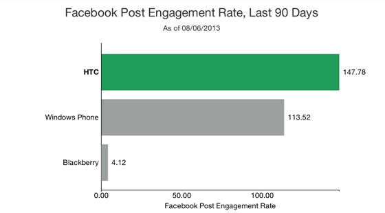 How to Research your Competitors Social Media Strategy - Facebook Engagement