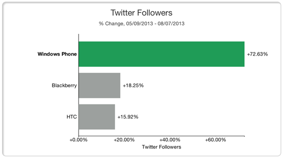 How to Research your Competitors Social Media Strategy - Tweet Engagement Chart 2