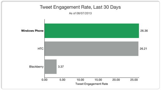 How to Research your Competitors Social Media Strategy - Tweet Engagement Chart