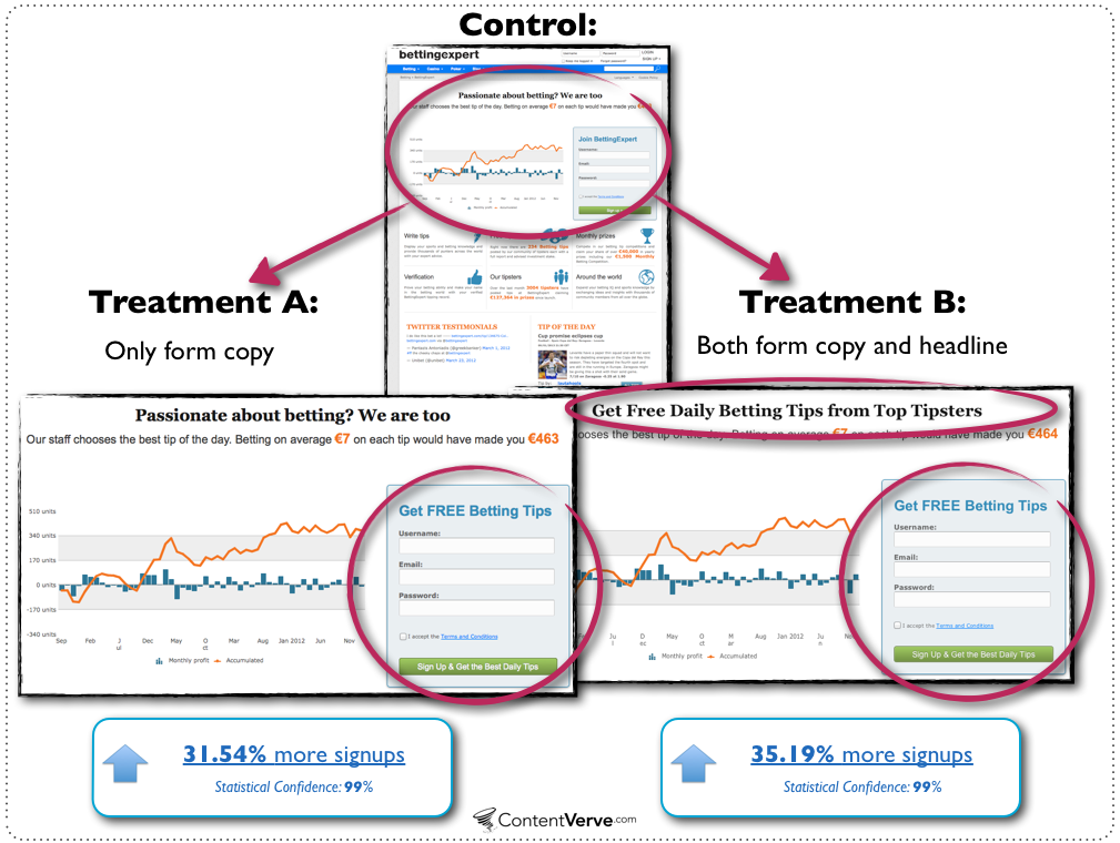 more a/b test experiments