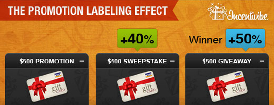 Incentivibe Promotion Labeling Effect