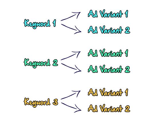 Keyword-Ad-variant