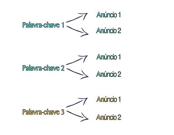 Keyword-Ad-variant_pt