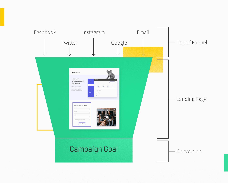 LP Marketingfunnel