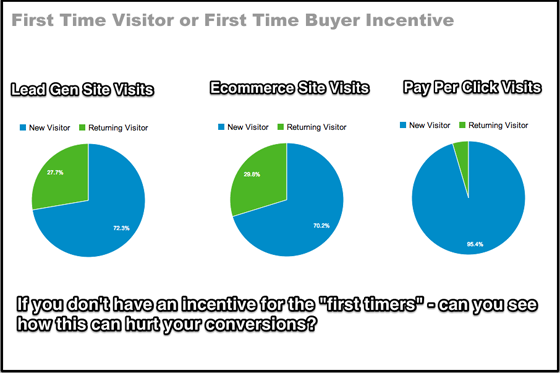 Landing Page Mistakes - Frist Time Visitor vs Buyer Incentive