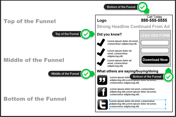 Landing Page Mistakes messaging for conversion funnel