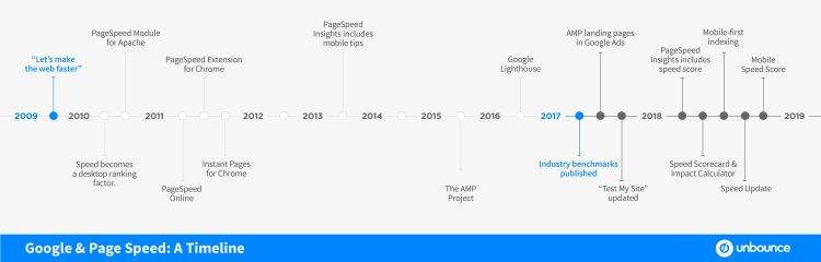 Google Page Speed Timeline