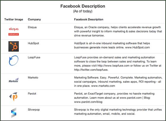Marketing Automation Facebook Descriptions