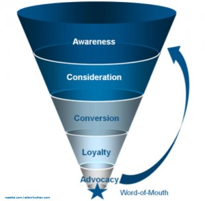 New-Marketing-Funnel1-300x294