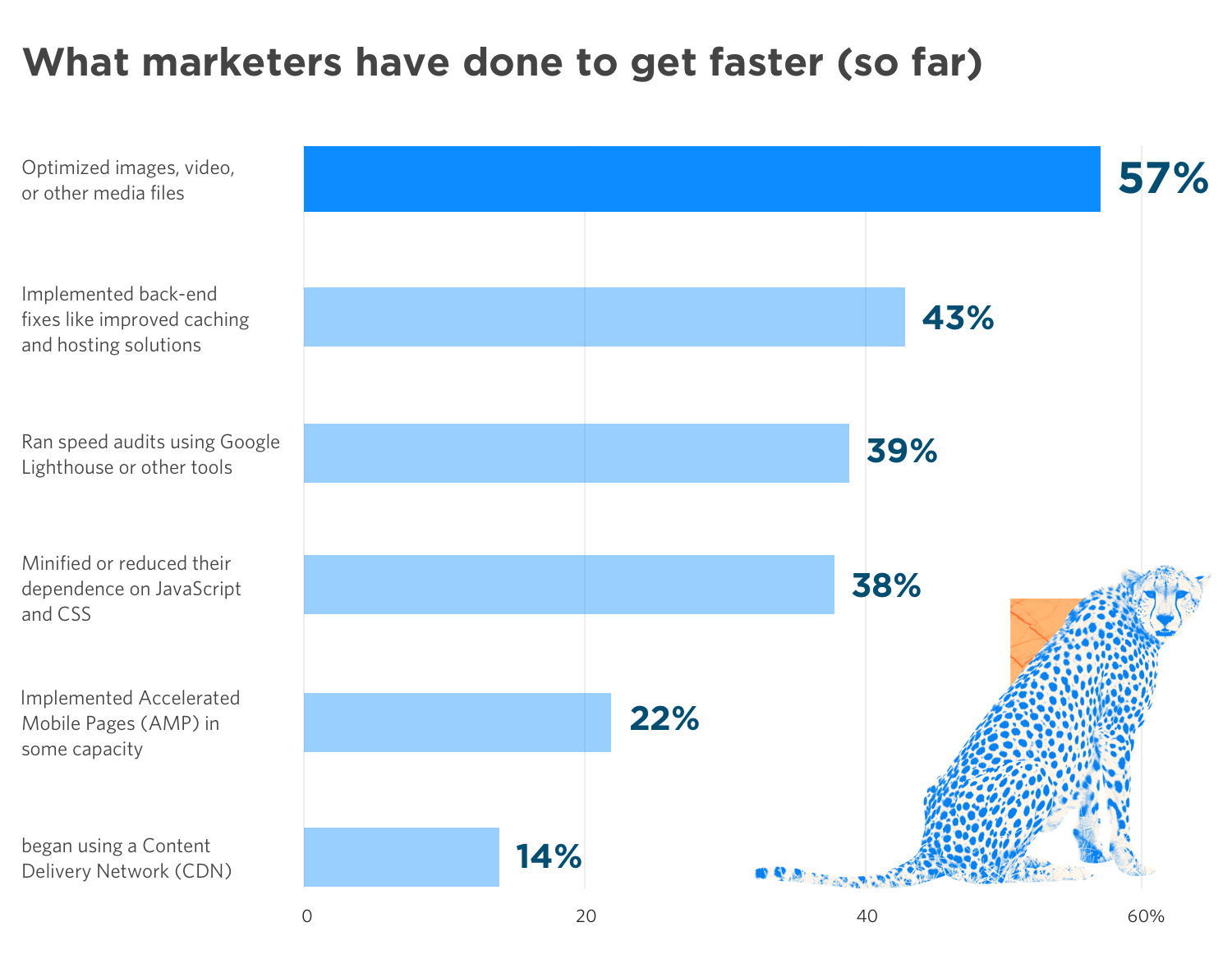 Unbounce 2019 Page Speed Report - Graph 2
