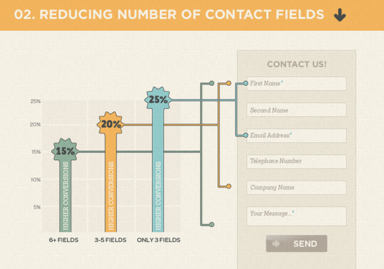 Reduce Number of Contact Fields