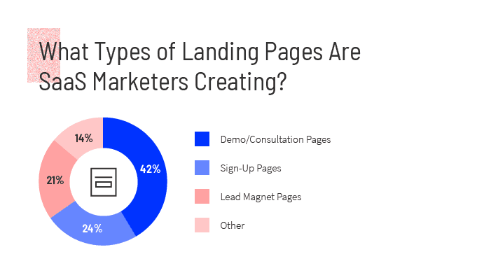 A pie chart showing what types of landing pages SaaS marketers are creating