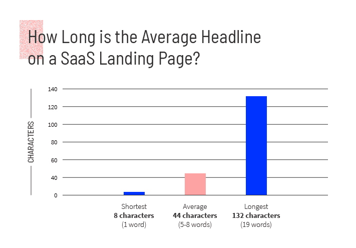 A bar graph showing the average headline is 44 characters long