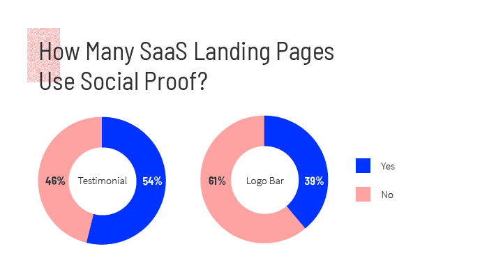 Pie charts showing how many saas landing pages use social proof