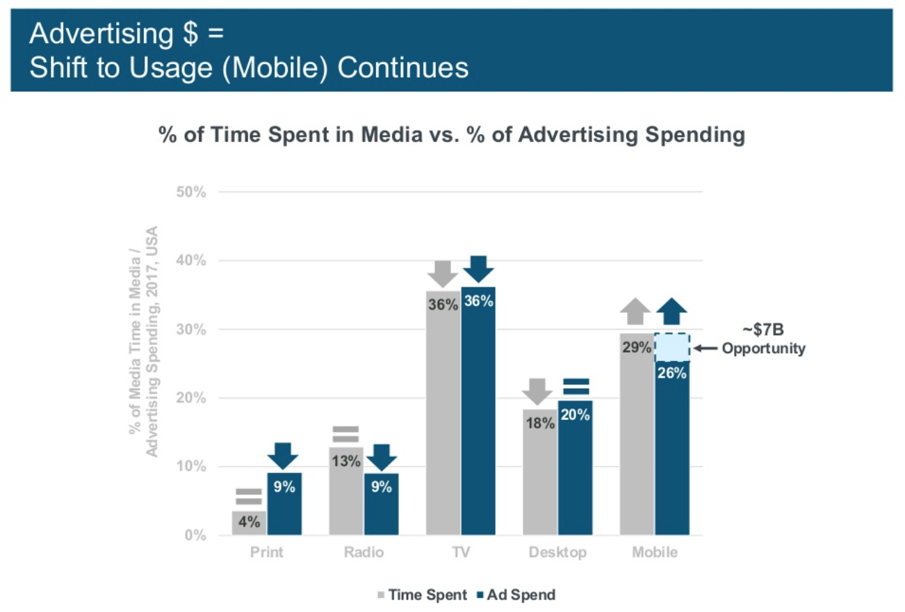 The shift to mobile <a href=