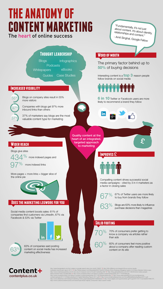 The Anatomy Of Content Marketing 560